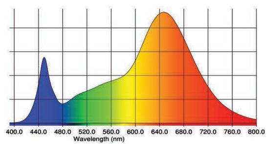 SOLARXTREME OPTIGROW FULL SPECTRUM